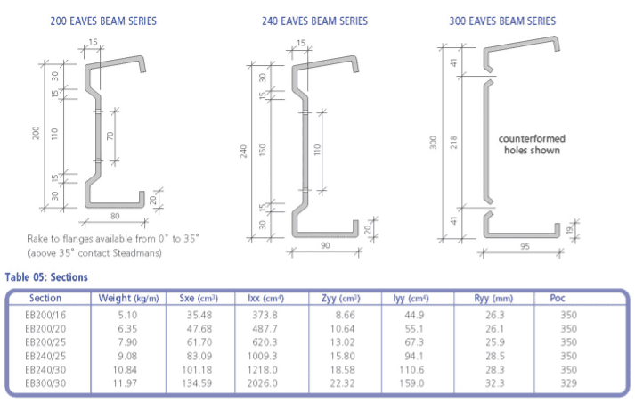 Eaves Beams Framework Cross section diagram and Dimensions